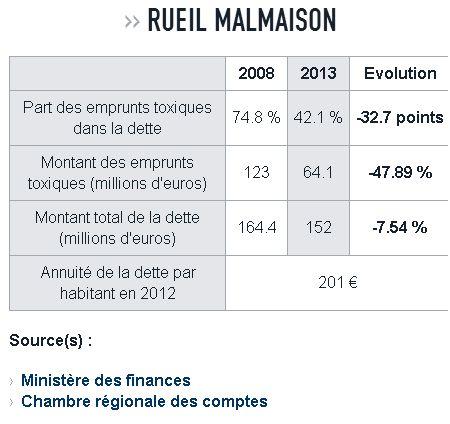Emprunts Toxiques pour la ville de Rueil