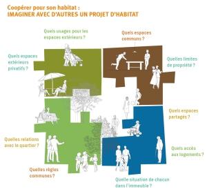 habitat_participatif
