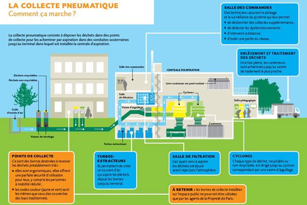 Collecte pneumatique: schéma de fonctionnement. Source: ville de Paris