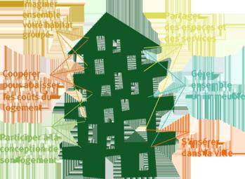 logo_habitat participatif_o