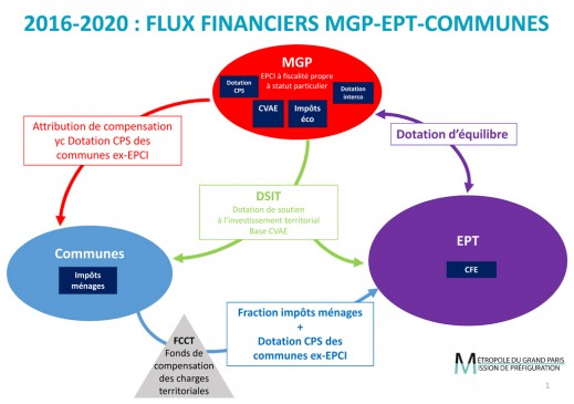 FLUX-FINANCIER-MGP