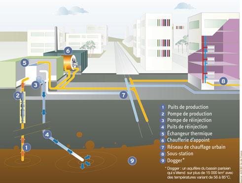 Projet de géothermie à Arcueil